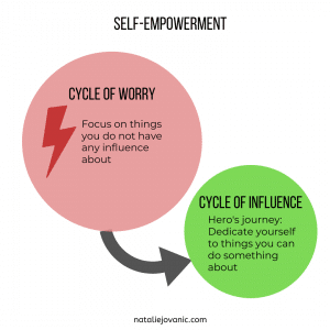 Self-empowerment to manage toxic relationships effectively