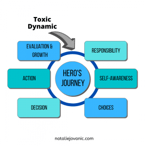 Change toxic dynamics by starting your hero's journey